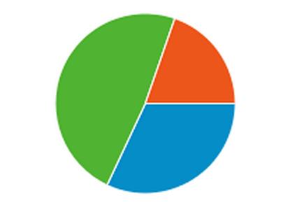 Trafego Google Analytics