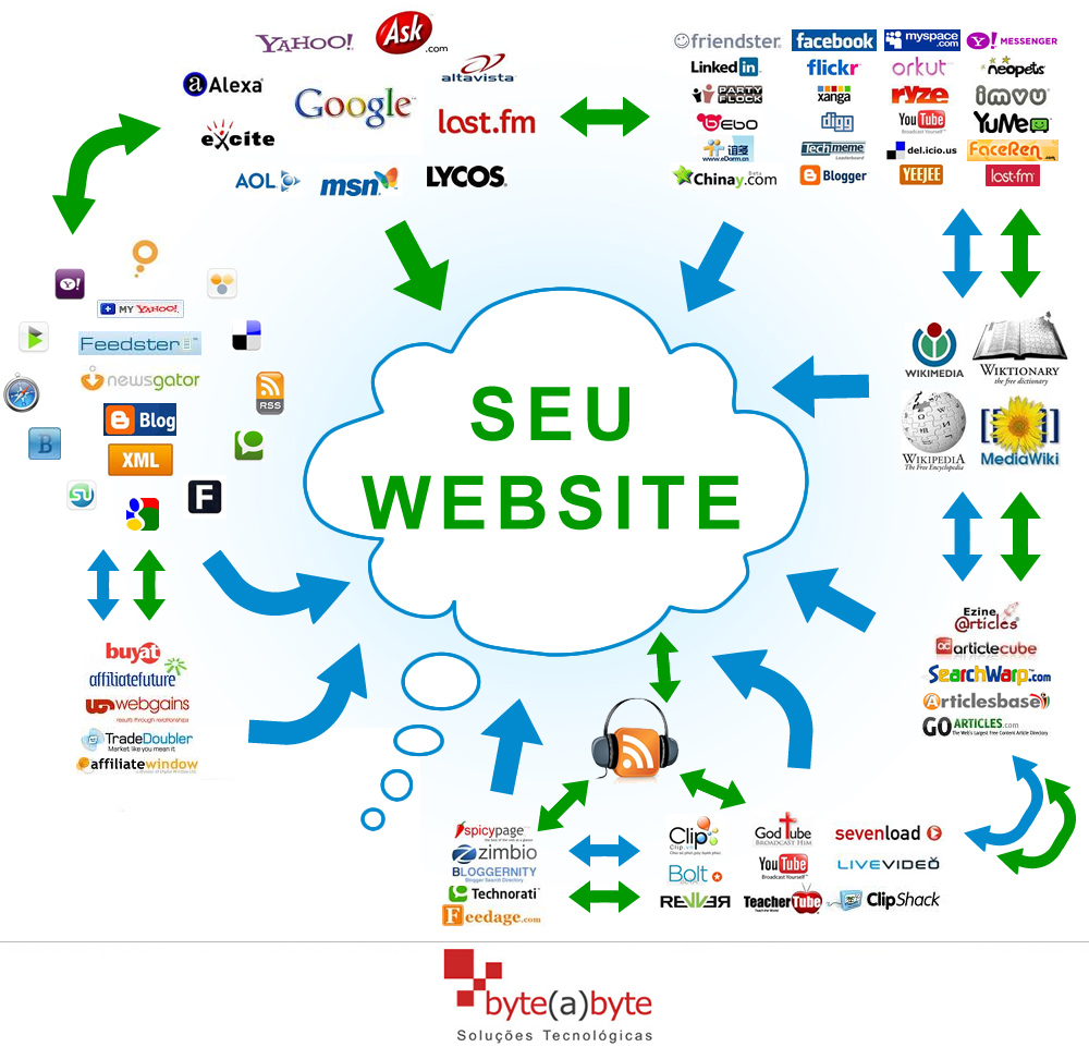 Back links para posicionar seu site no Google