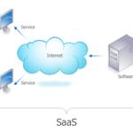 O que é um Software como Serviço (SaaS)?