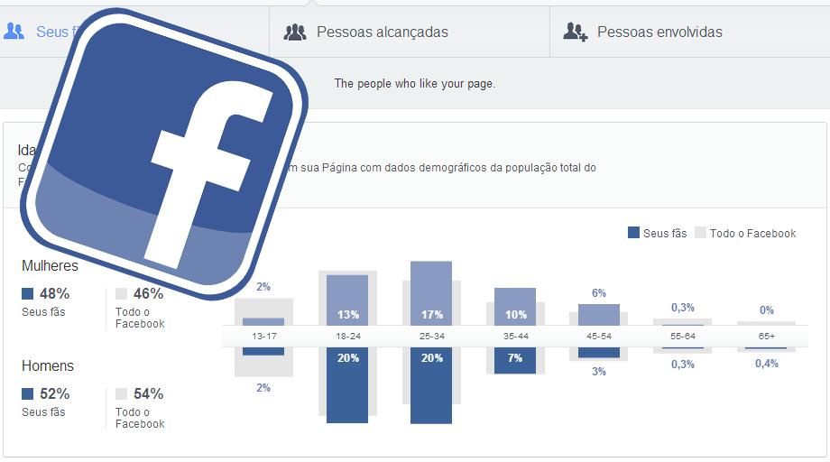 Facebook Insights: acompanhamento de páginas no Facebook Atualizado