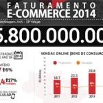 E-commerce Brasileiro Faturando Bilhões