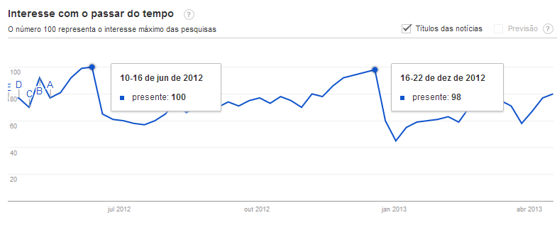 Gráfico Google Trends (Presentes)