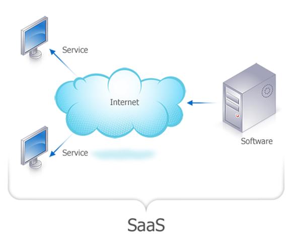 Software as a Service Software como Serviço